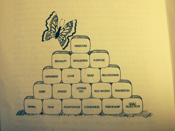 Grief Pyramid